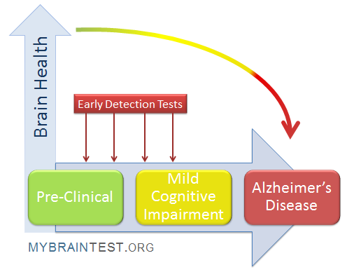 cognitive impairment screening in senior citizens Informant questionnaire on cognitive decline in the elderly (iqcde) is useful to supplement testing with the mmse or mini-cog because it is useful to determine onset, duration, and functional impact of the cognitive impairment.
